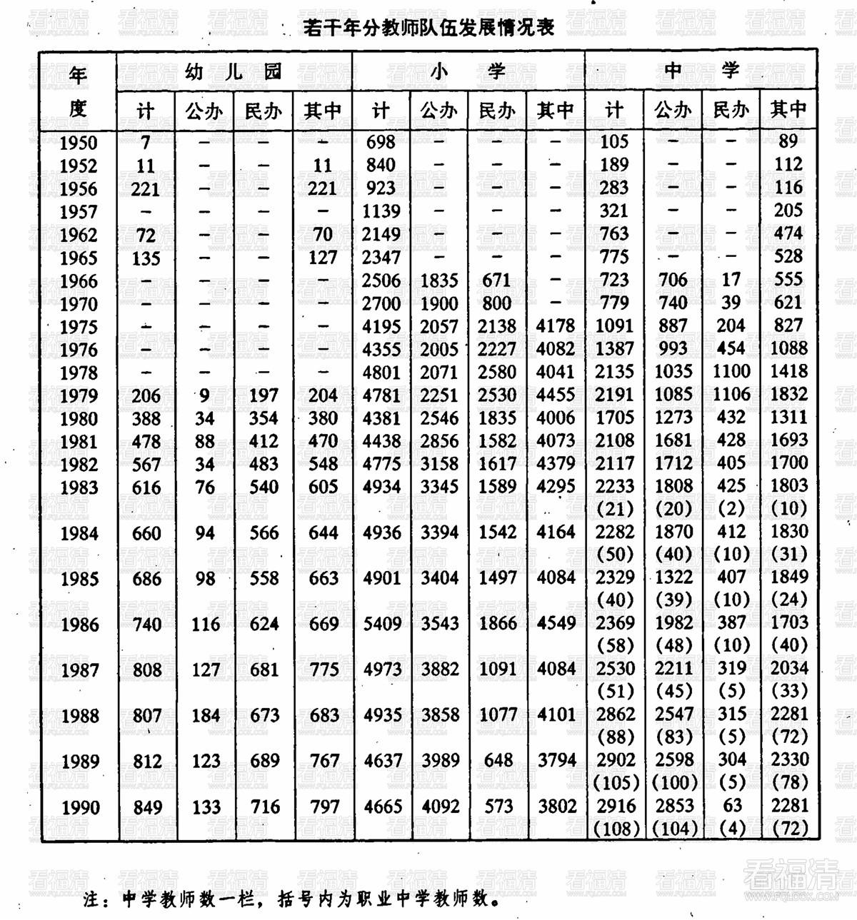 福清教育志:第九章 教师 / 第一节 教师来源