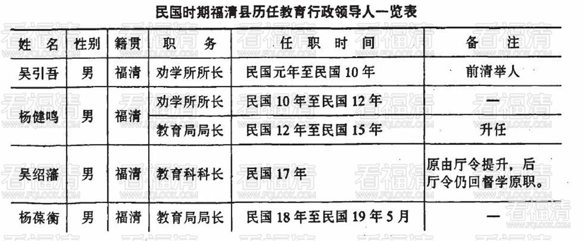 福清教育志:第十章 教育行政 / 1-1 县教育行政机构