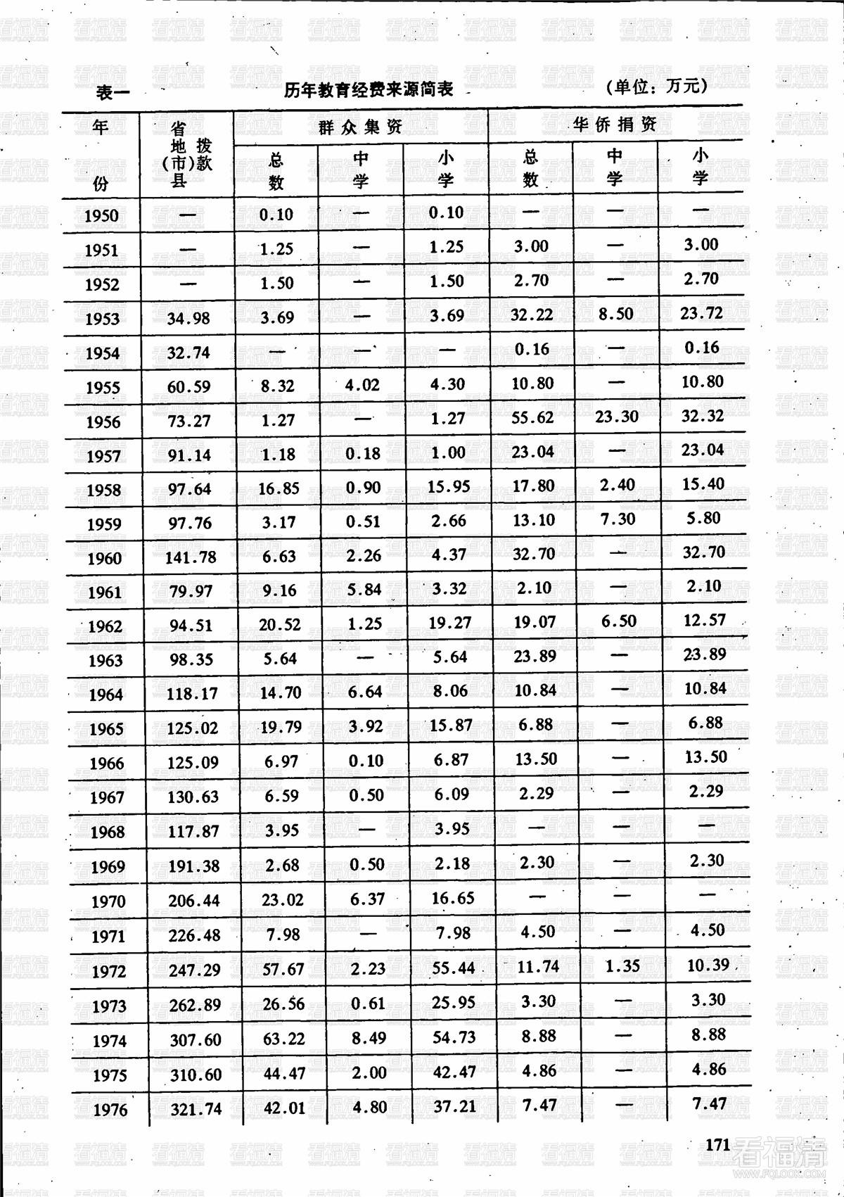 福清教育志:第十章 教育行政 / 4-1 教育经费-经费来源