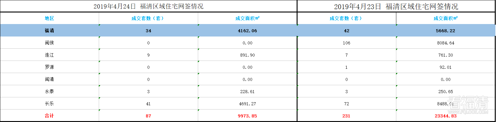 2019年4月24日 福清区域住宅网签情况