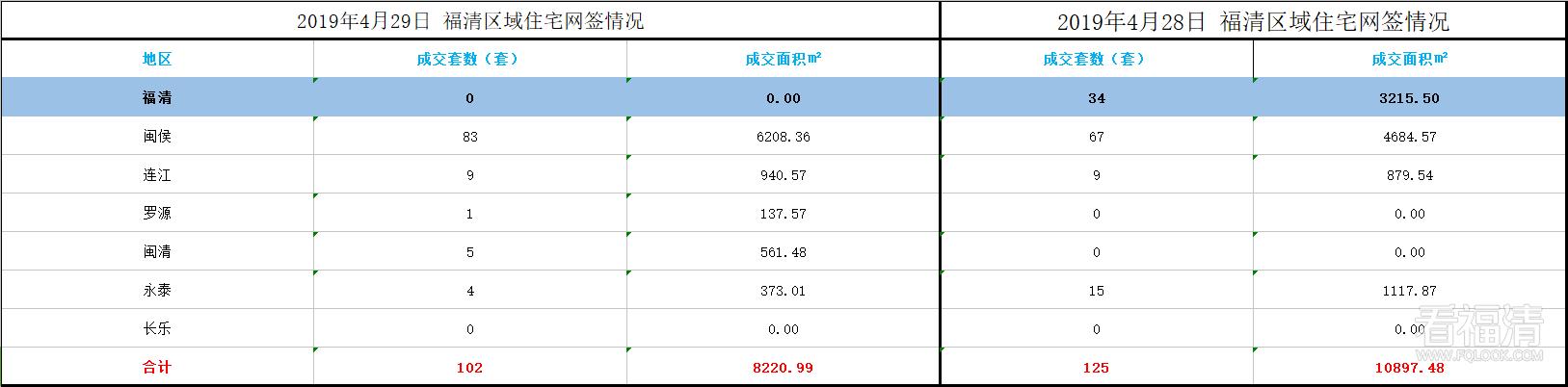 2019年4月29日 福清区域住宅网签情况