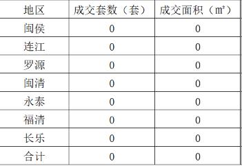 5月2日福清住宅网签0套