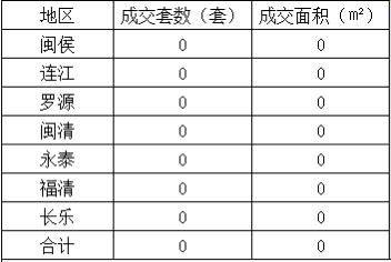 5.3福清网签:福清0套 网签业务暂停办理