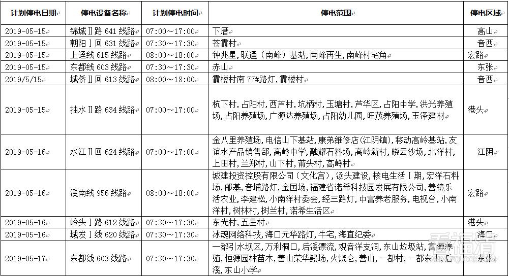 2019年5月15日—5月21日【福清?#23458;?#30005;公告