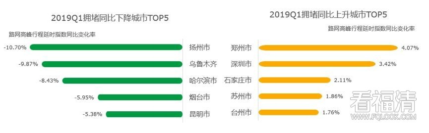 """最新中国""""堵城""""排行榜出炉,这儿最堵!"""