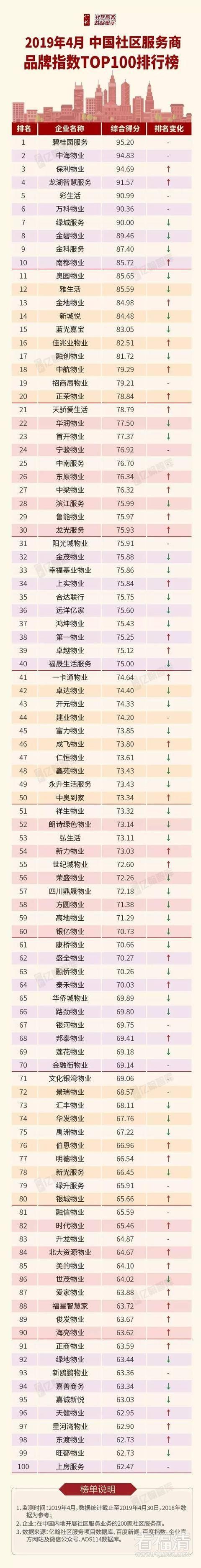 2019年4月中国社区服务商品牌指数TOP100