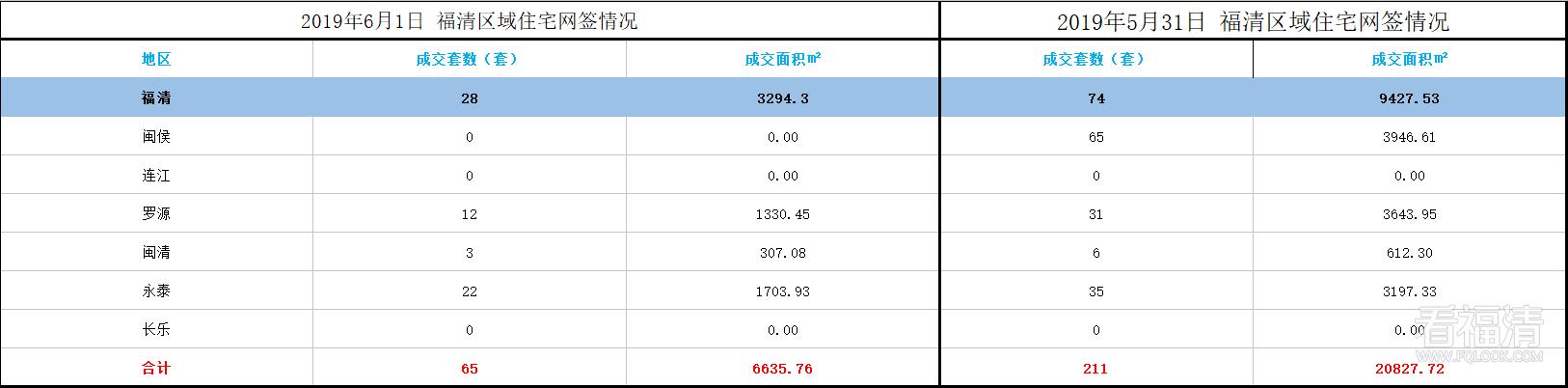福清市2019年6月份区域住宅网签情况