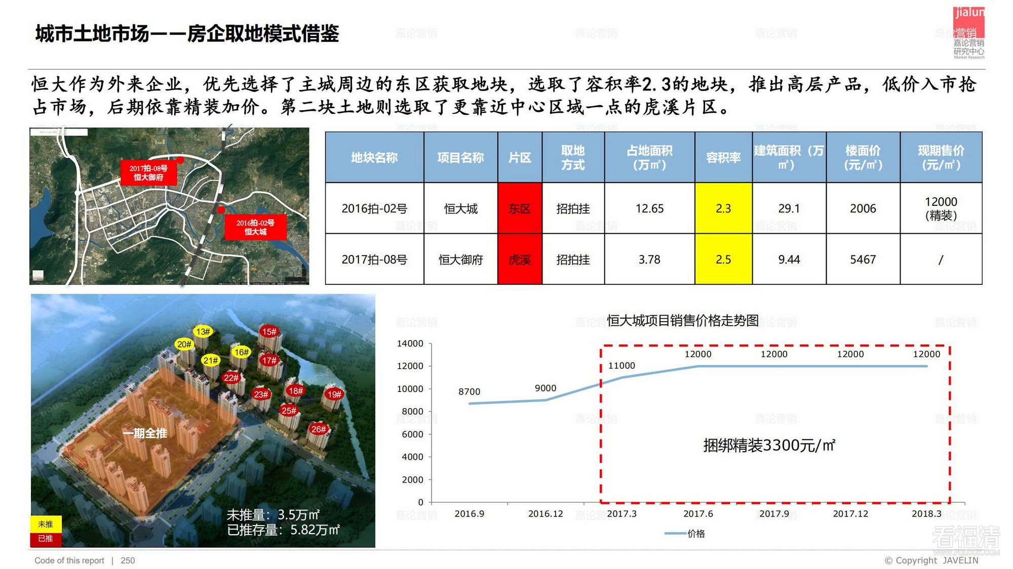 福清房地产分析报告,比官方还官方,数据精准到可怕