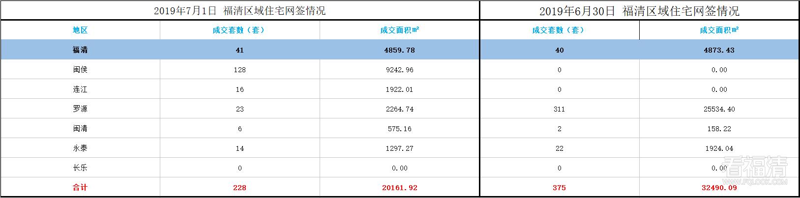福清市2019年7月份区域住宅网签情况