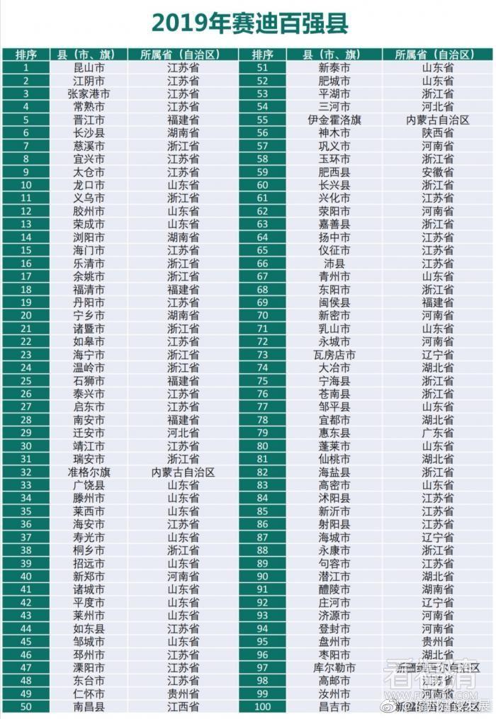2019百强县榜单出炉,福清进入前20强榜单。