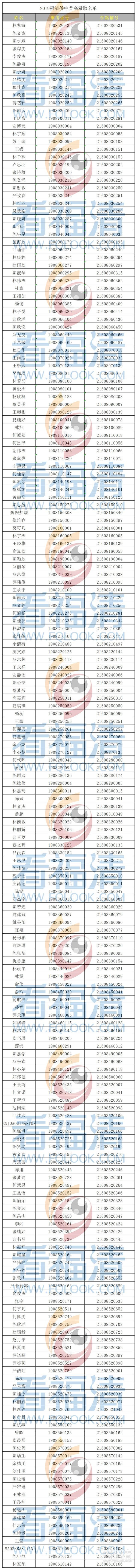 福清侨中2019年高一新生录取名单