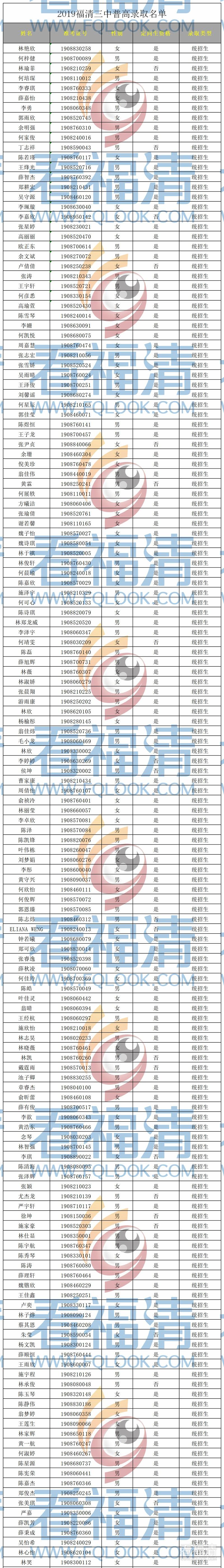 福清三中2019年高一新生录取名单