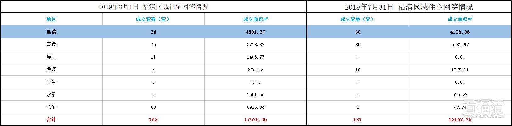 福清市2019年8月份区域住宅网签情况