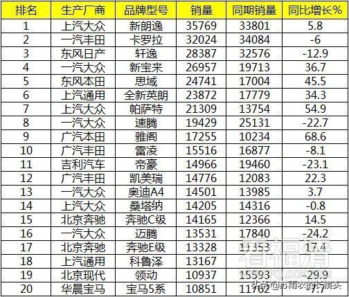 7月中国车型销量排?#26657;?#21516;比再次下滑 途观遭环比腰斩 ...