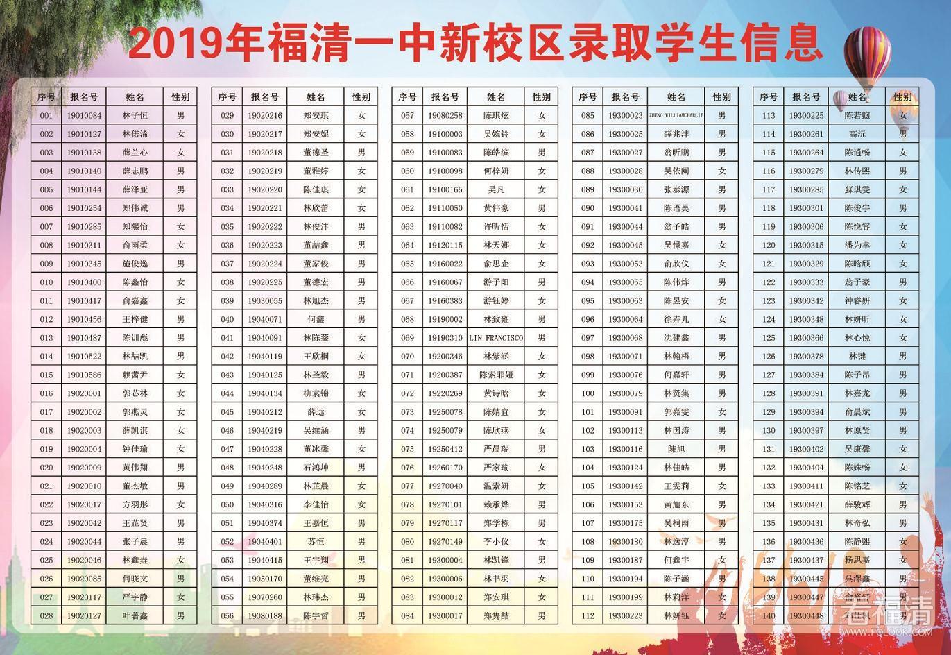 2019年福清一中新校区录取学生名单