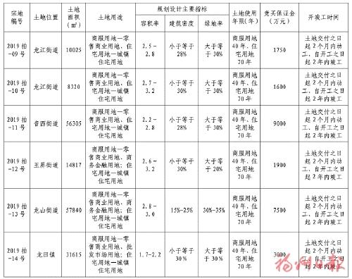 福清再推五幅城区、一幅龙田商住用地(2019第五次土拍)