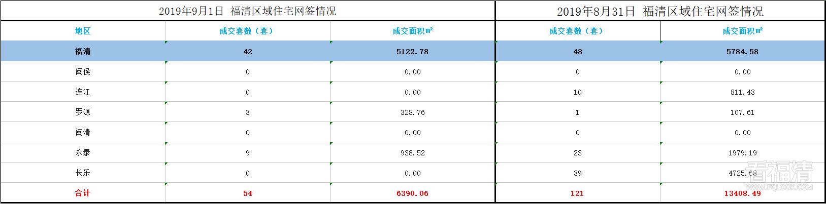 福清市2019年9月份区域住宅网签情况