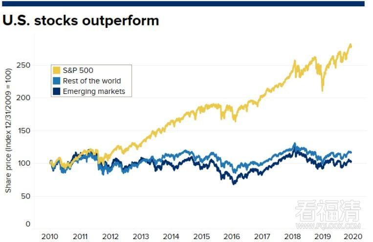 2020年反超美股!国际股市十年低迷后重振雄风