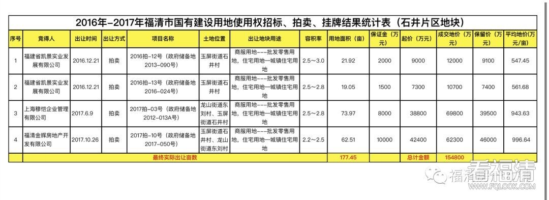 职能部门开年忙,福清城区两幅地块拟调整规划