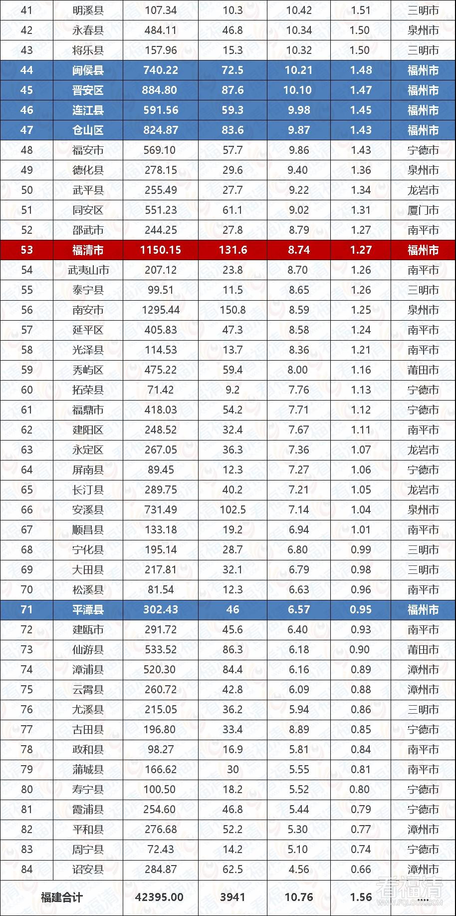2020福建各县市gdp排名_福建社会治安排名
