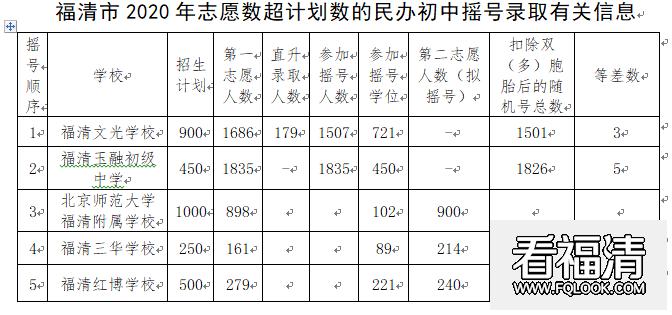 重磅!福清市2020年民办初中报名情况公示