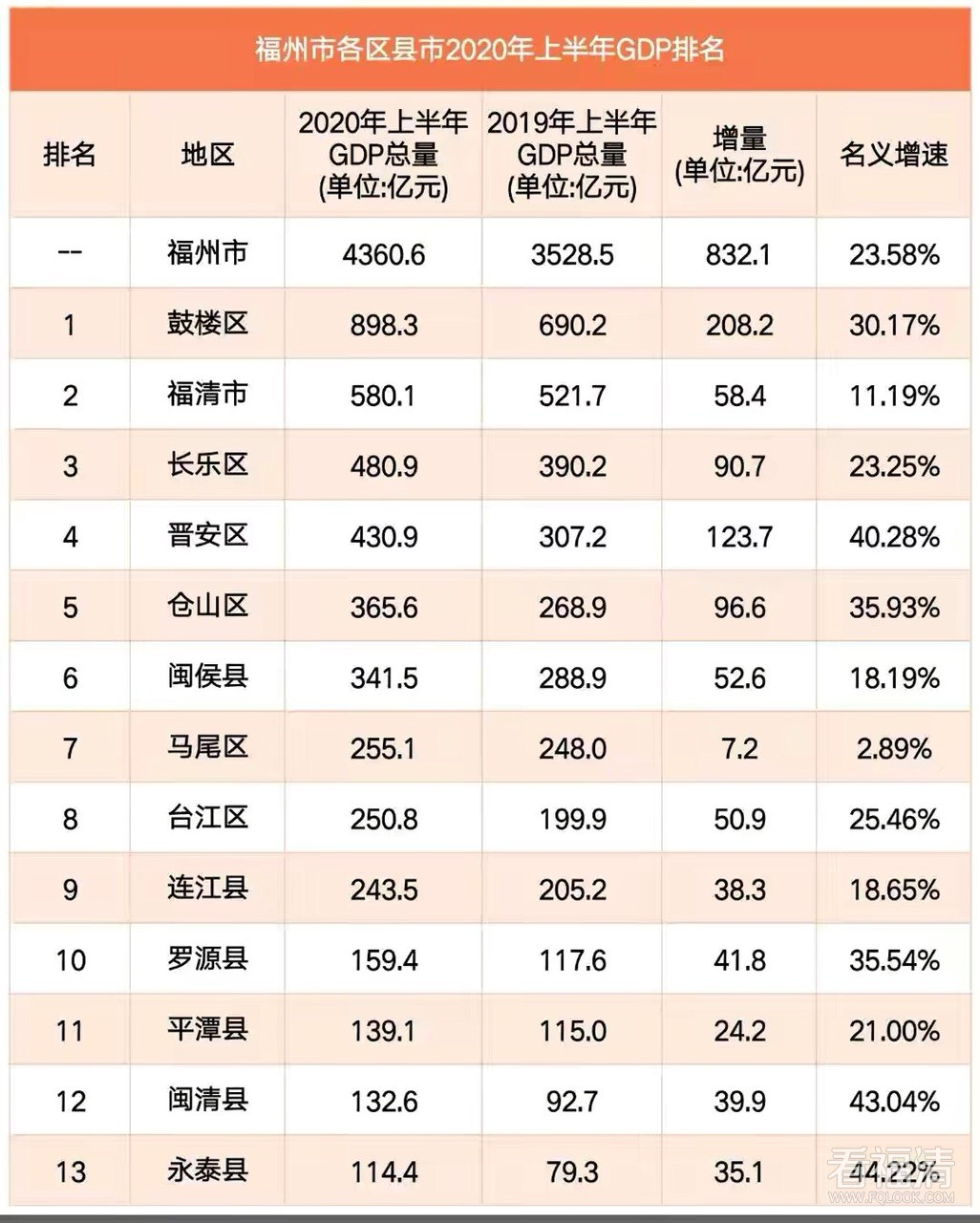 2020上半年福州GDP:鼓楼第一,福清第二!