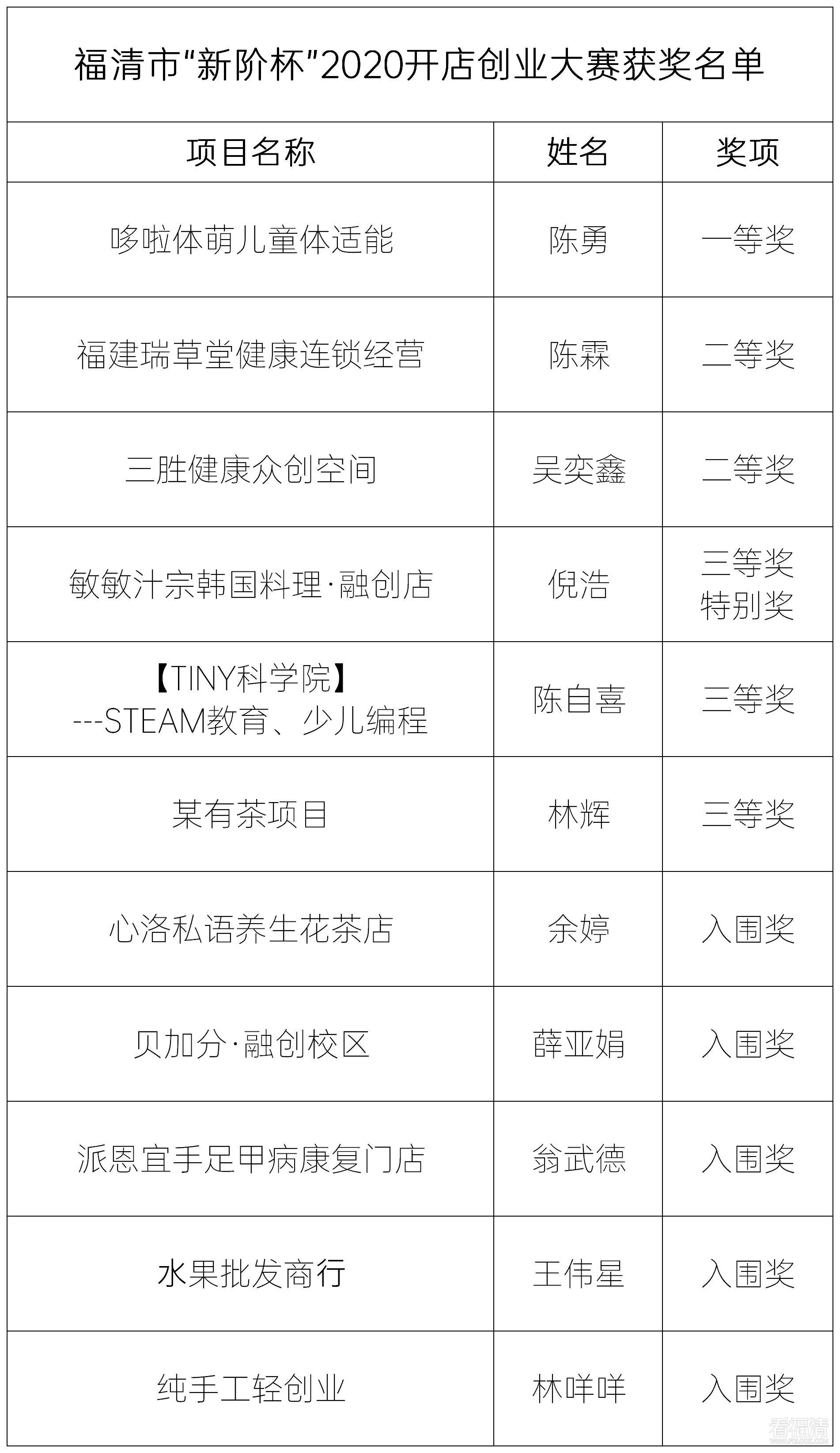 """福清市""""新阶杯""""2020开店创业大赛圆满落幕,90后夺冠"""