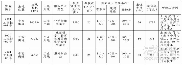 福清市发布2021年第一次工业用地土地使用权挂牌出让公告