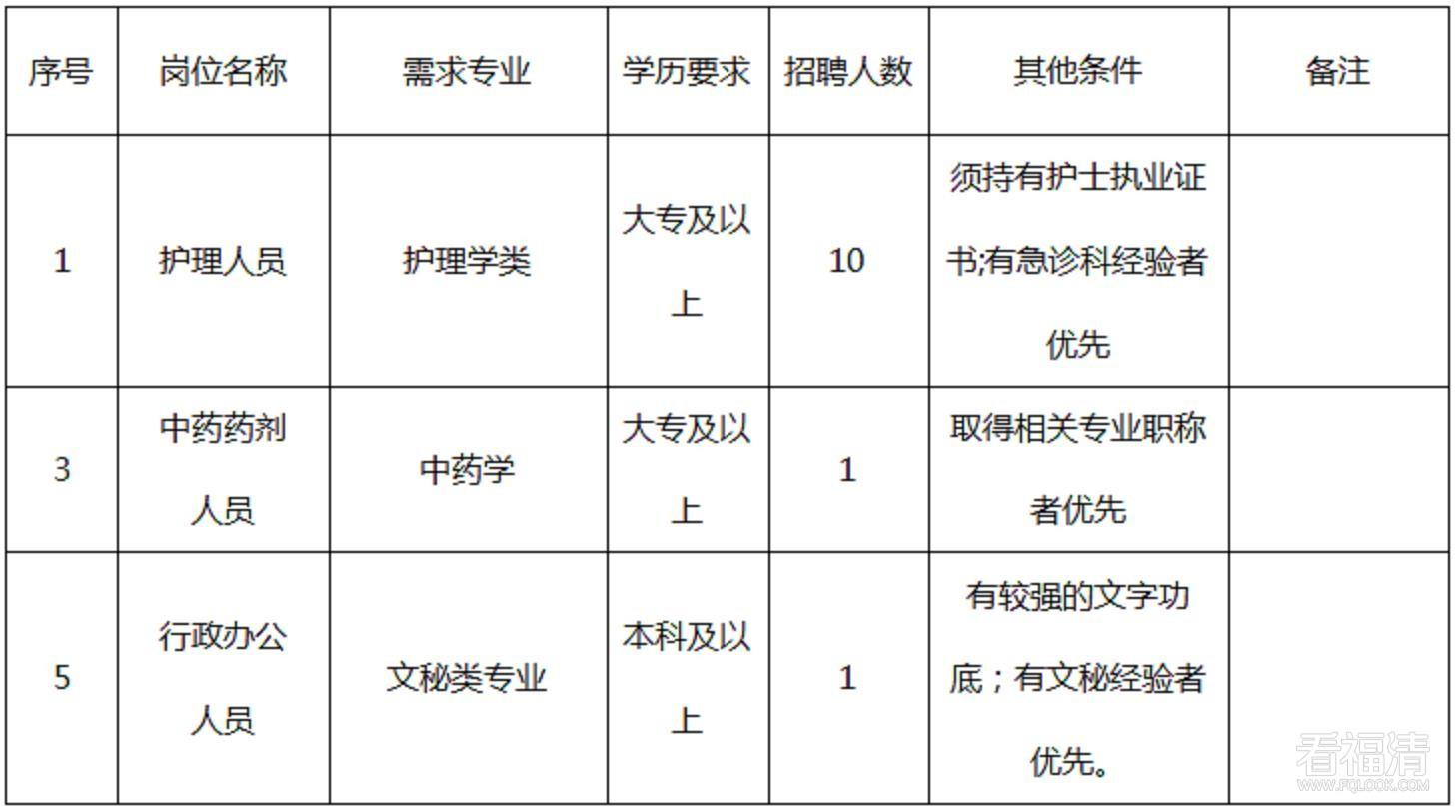 福清市中医院2021年招聘公告