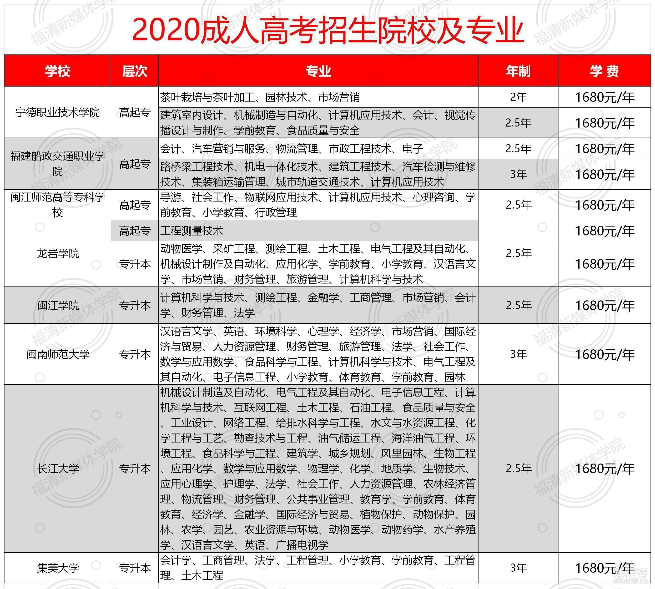 2020成人高考招生院校及专业(1).jpg