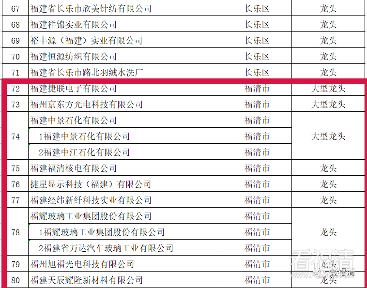 祝贺!福清31企业上榜! 