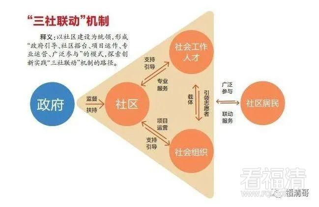 """福清2村(居)将启动社区""""三社联动""""试点?"""